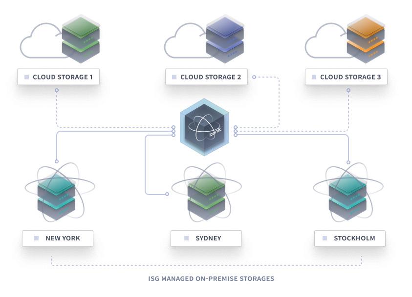 iconik storage overview